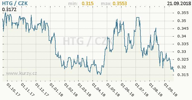 Vývoj kurzu haitského gourde -  graf