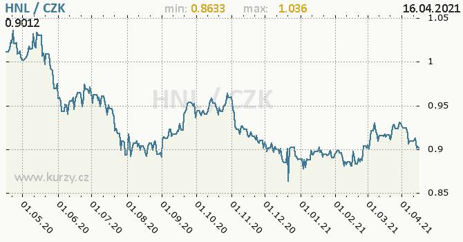 Vývoj kurzu honduraské lempiry -  graf