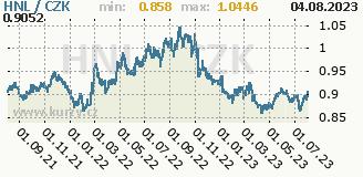 honduraská lempira, graf kurzu honduraské lempiry, HNL/CZK