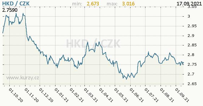 Vývoj kurzu hongkongského dolaru -  graf