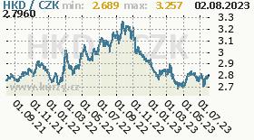 hongkongský dolar, graf kursu hongkongského dolaru, HKD/CZK