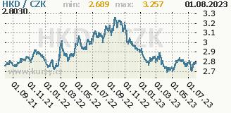 hongkongský dolar, graf kurzu hongkongského dolaru, HKD/CZK