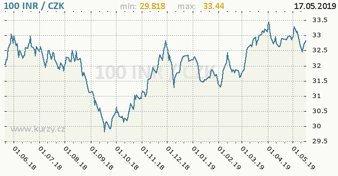 Vývoj kurzu indické rupie -  graf