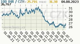 indická rupie, graf kurzu indické rupie, INR/CZK