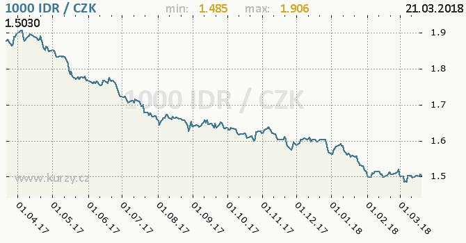 Vývoj kurzu indonéské rupie -  graf
