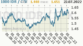 indonéská rupie, graf kursu indonéské rupie, IDR/CZK