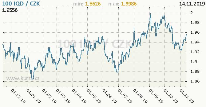 Vývoj kurzu iráckého dináru -  graf