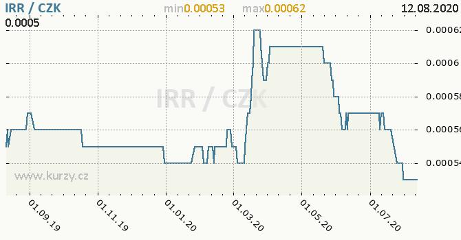 Vývoj kurzu íránského riálu -  graf