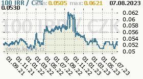 íránský riál, graf kurzu íránského riálu, IRR/CZK