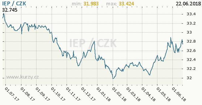 Vývoj kurzu irské libry            -  graf