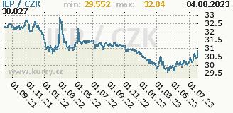 irská libra, graf kurzu irské libry, IEP/CZK