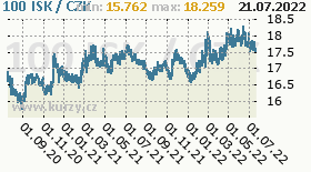islandská koruna, graf kurzu islandské koruny, ISK/CZK