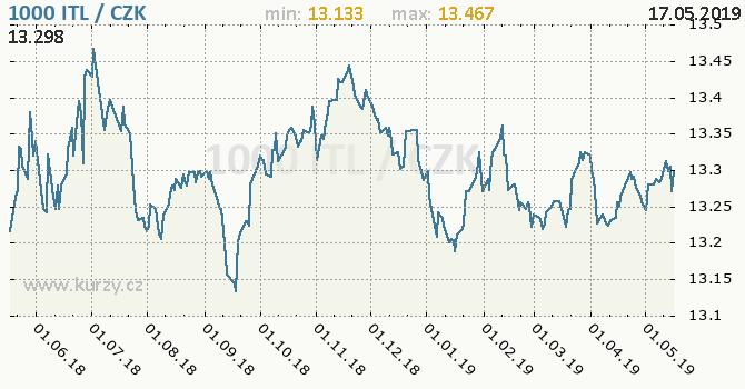 Vývoj kurzu italské liry           -  graf