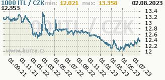 italská lira, graf kurzu italské liry, ITL/CZK