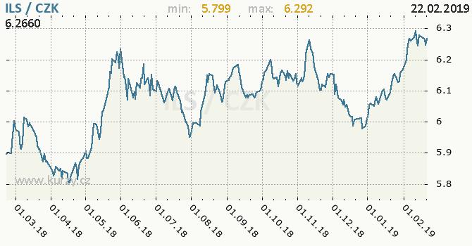 Vývoj kurzu izraelského šekelu -  graf