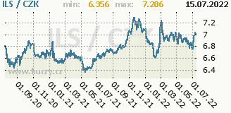 izraelský šekel, graf kurzu izraelského šekelu, ILS/CZK