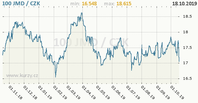 Vývoj kurzu jamajského dolaru -  graf