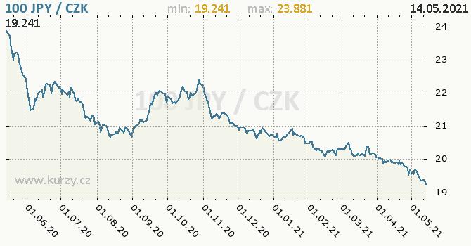 Vývoj kurzu japonského jenu        -  graf