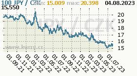 japonský jen, graf kurzu japonského jenu, JPY/CZK