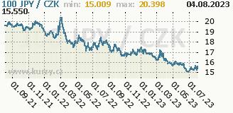 japonský jen, graf kursu japonského jenu, JPY/CZK