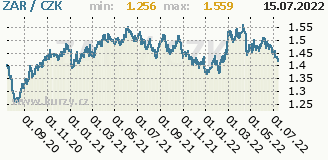 jihoafrický rand, graf kursu jihoafrického randu, ZAR/CZK