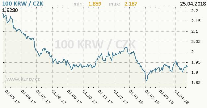 Vývoj kurzu jihokorejského wonu -  graf