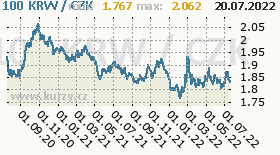 jihokorejský won, graf kursu jihokorejského wonu, KRW/CZK