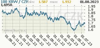 jihokorejský won, graf kurzu jihokorejského wonu, KRW/CZK