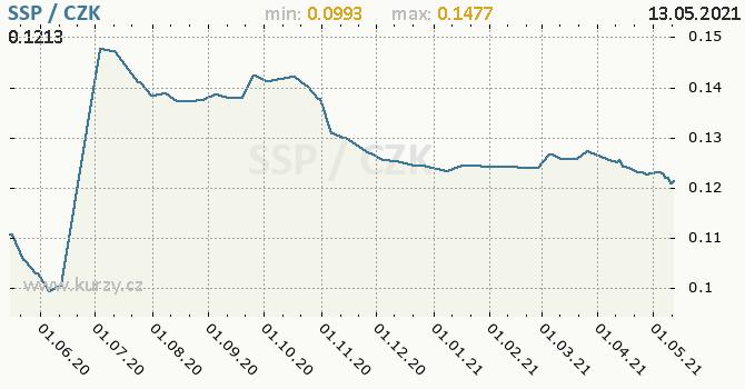 Vývoj kurzu jihosúdánské libry -  graf