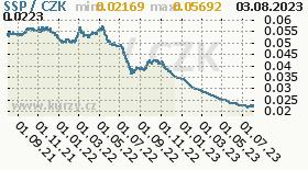 jihosúdánská libra, graf kurzu jihosúdánské libry, SSP/CZK