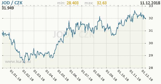Vývoj kurzu jordánského dináru -  graf