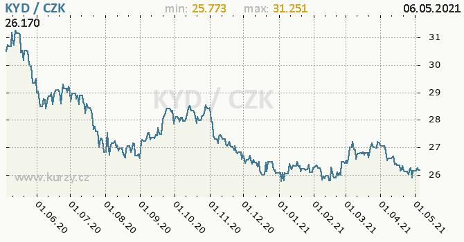 Vývoj kurzu kajmanského dolaru -  graf