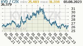 kajmanský dolar, graf kurzu kajmanského dolaru, KYD/CZK