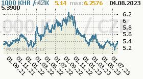 kambodžský riel, graf kurzu kambodžského rielu, KHR/CZK