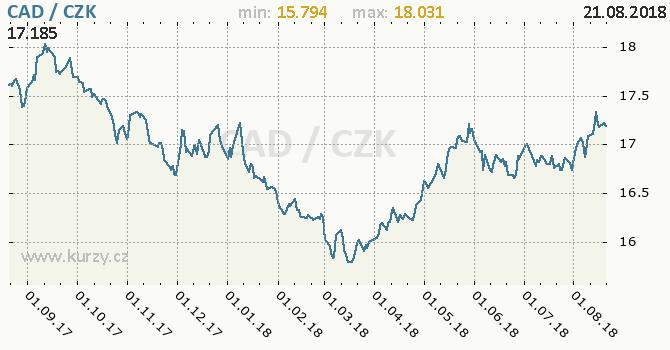 Vývoj kurzu kanadského dolaru -  graf