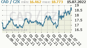 kanadský dolar, graf kurzu kanadského dolaru, CAD/CZK
