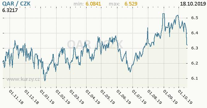 Vývoj kurzu katarského riálu -  graf