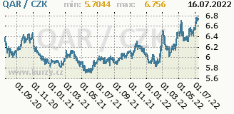 katarský riál, graf kurzu katarského riálu, QAR/CZK