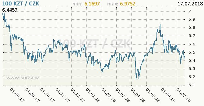 Vývoj kurzu kazachstánského tenge -  graf