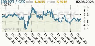 kazachstánské tenge, graf kurzu kazachstánského tenge, KZT/CZK