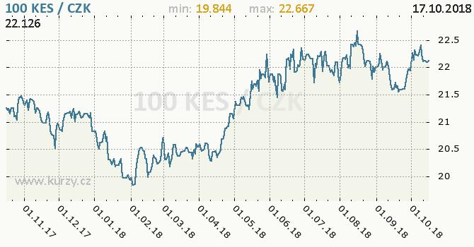 Vývoj kurzu keňského šilinku -  graf