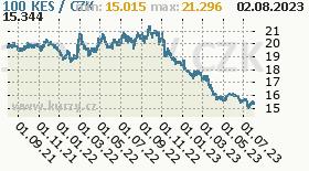 keňský šilink, graf kurzu keňského šilinku, KES/CZK