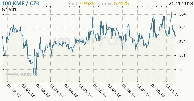 Vývoj kurzu komorského franku -  graf