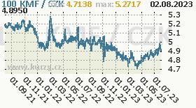 komorský frank, graf kurzu komorského franku, KMF/CZK
