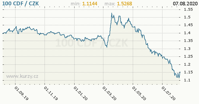 Vývoj kurzu konžského franku -  graf