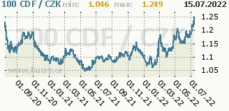 konžský frank, graf kurzu konžského franku, CDF/CZK