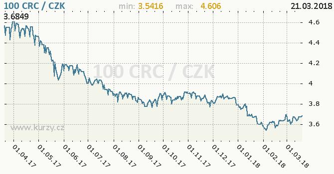 Vývoj kurzu kostarického colónu -  graf