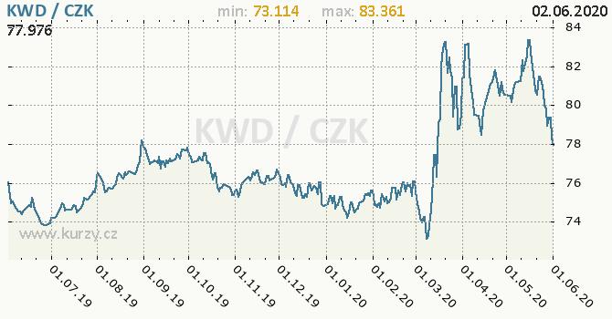 Vývoj kurzu kuvajtského dináru -  graf