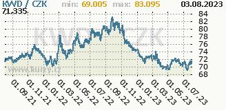 kuvajtský dinár, graf kurzu kuvajtského dináru, KWD/CZK