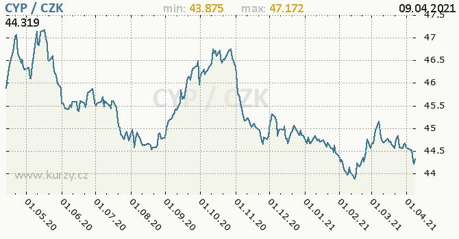 Vývoj kurzu kypeské libry -  graf